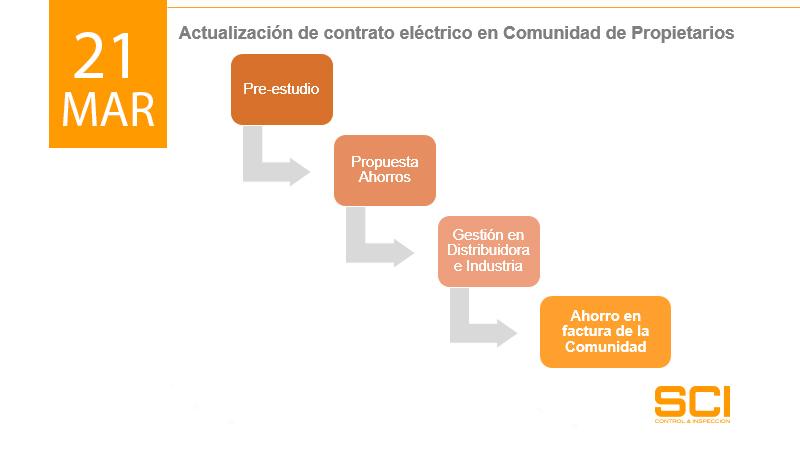 contratos electricos